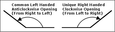 Greeting card opening format